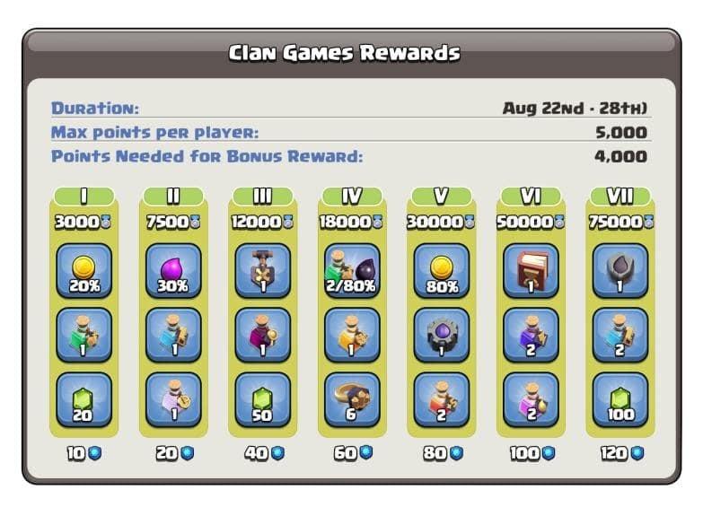 Clan Games and Rewards