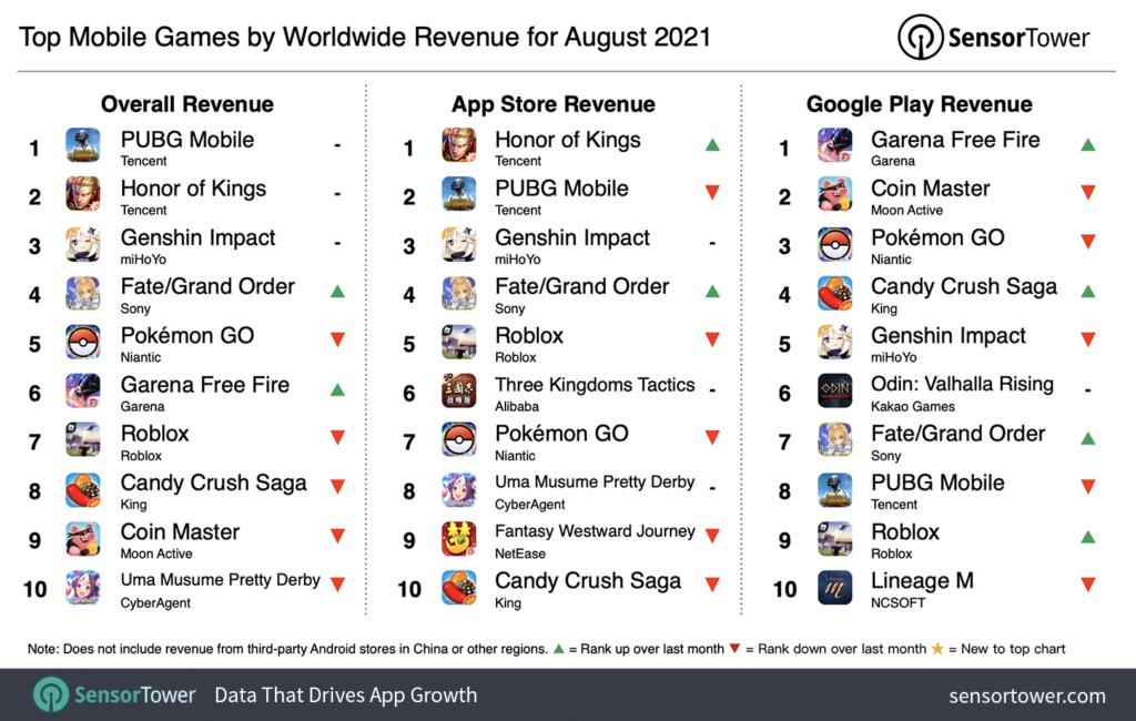 highest-grossing mobile game